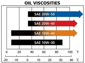 Oil Viscosities